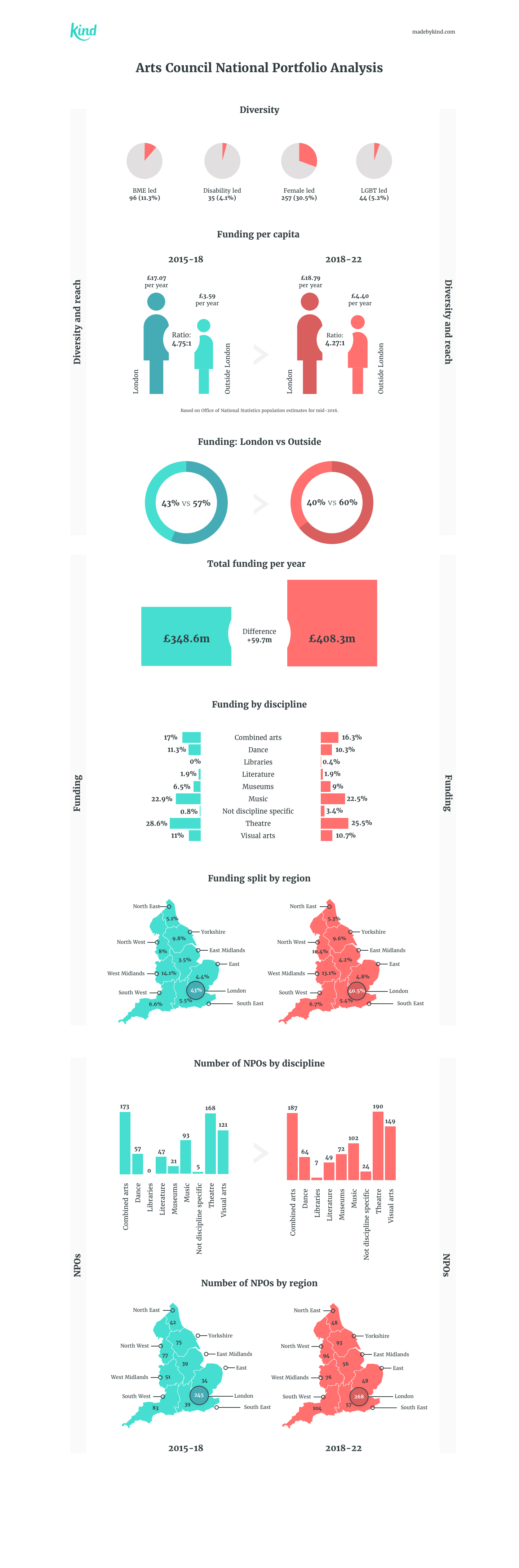 Arts Council Portfolio analysis infographic by Kind